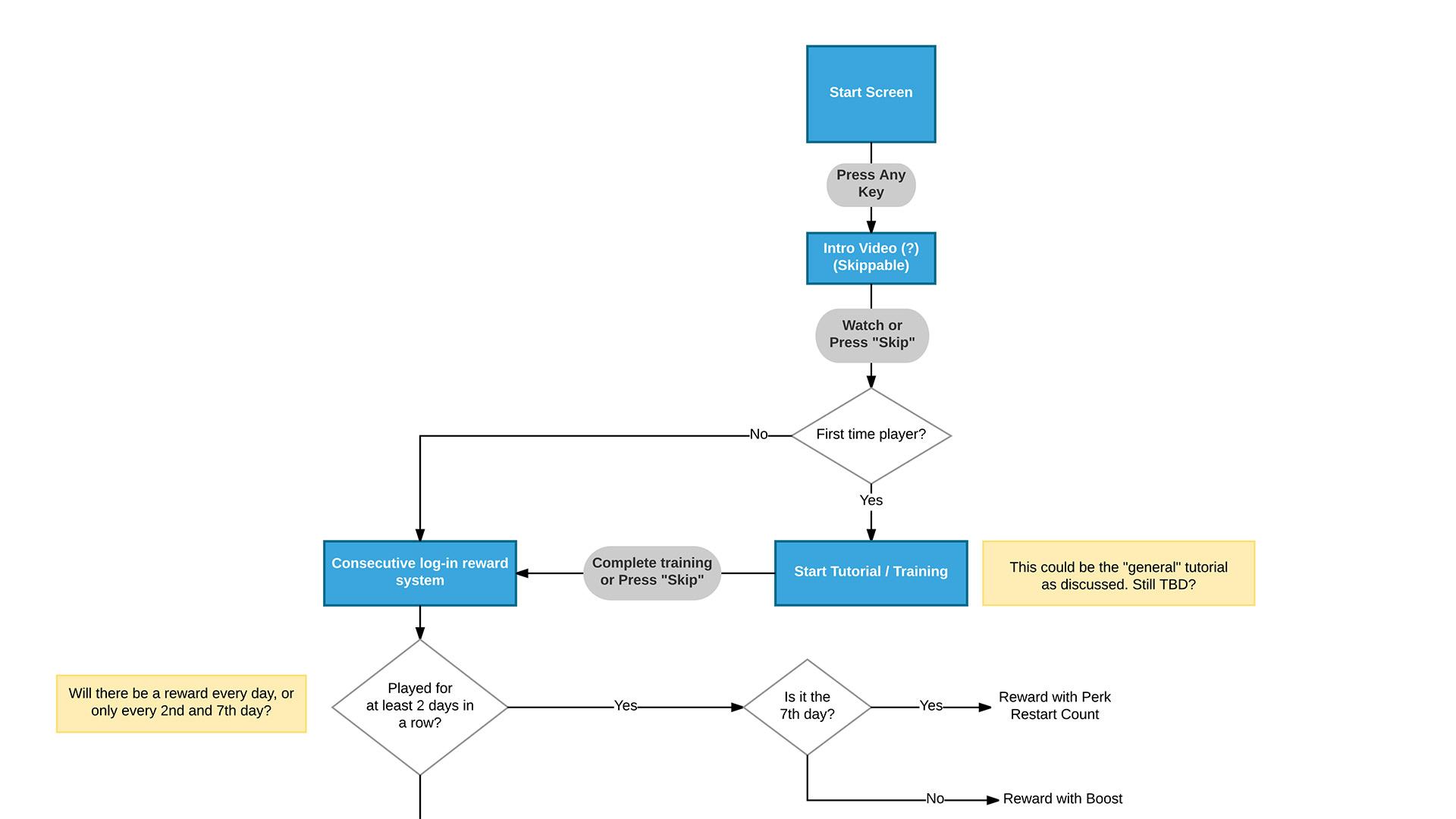 Flow Diagrams for Laser League